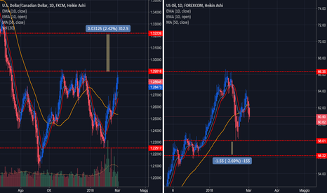 WTIUSD: USDCAD Long