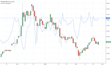 GBTC/0.0010721/BTCUSD-1: GBTC PREMIUM TO NAV WITH ACTUAL BTC PRICE OVERLAYED