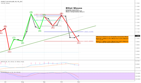 EURUSD: EURUSD  - elliot waves on weekly
