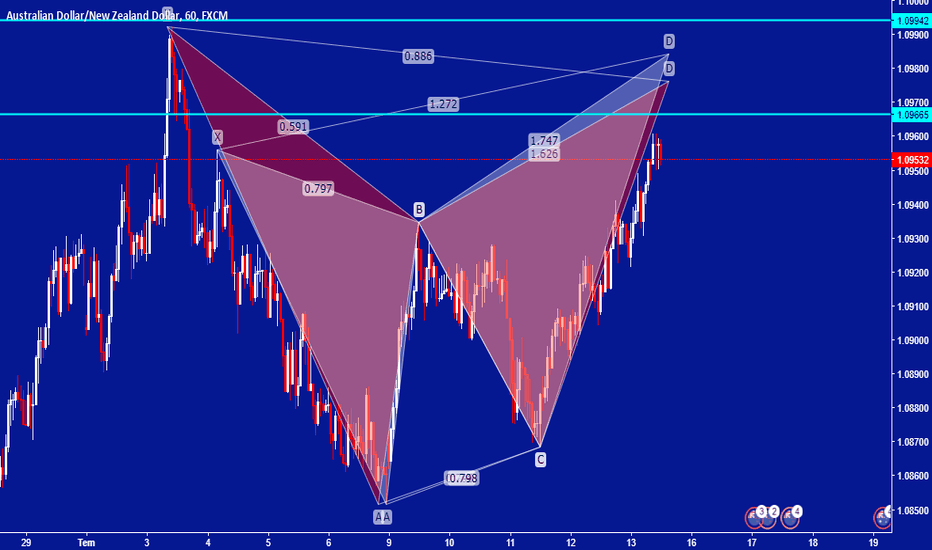 AUDNZD: AUDNZD Short Bat & Butterfly