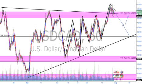 USDCAD: USDCAD SHORT SWING TRADE IDEA
