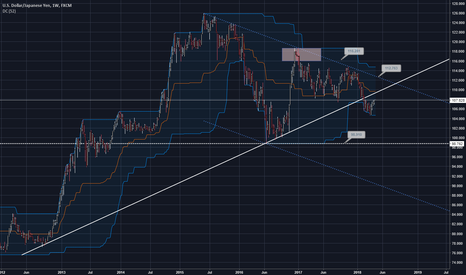 USDJPY: USDJPY - The test of resistance. Will the Bears show power?