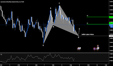 AUDNZD: AUDNZD - LONG - Potential Cypher Pattern