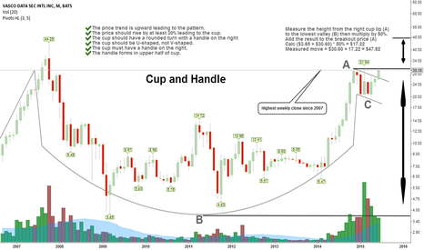 VDSI: The Cup and Handle setup