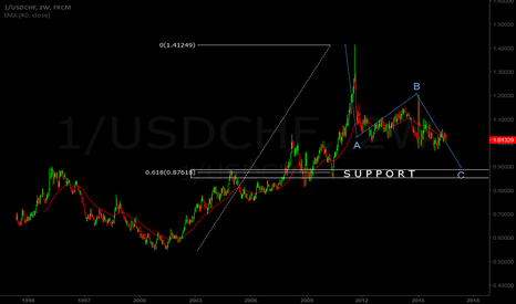 1/USDCHF: CHFUSD: I LOVE THESE INVERTED CHARTS!!!
