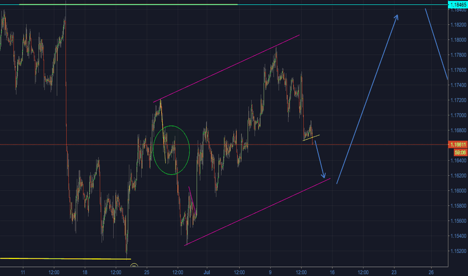EURUSD: EURUSD - 60min Timeframe - Small but nice short opportunity