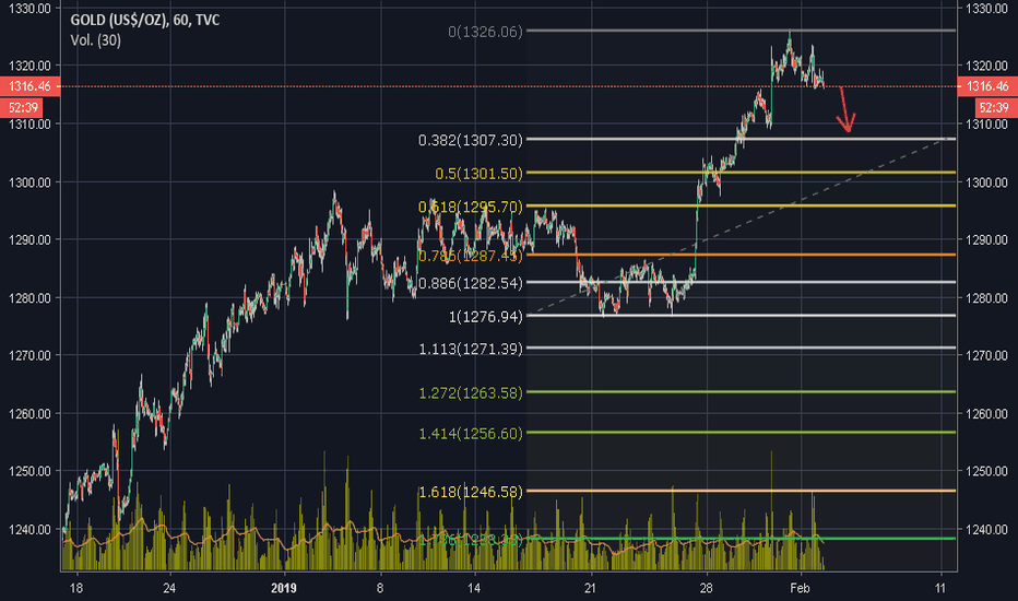 GOLD: posible HCH  1h oro