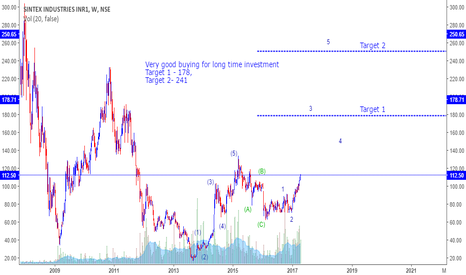 SINTEX: Sintex - Very good buying for long time investment