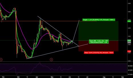GRAM: Buying GRAM, triangle