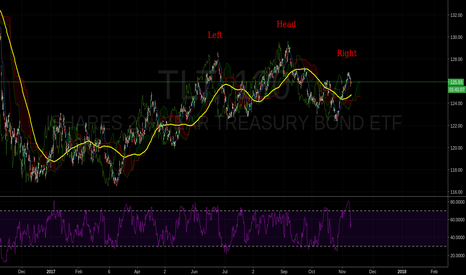 TLT: iShares 20+ Year Treasury Bond ETF
