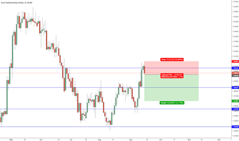 EURAUD: EUR/AUD SHORT? ENTRY@1.49648 STOP@1.50981 TARGET@1.47001