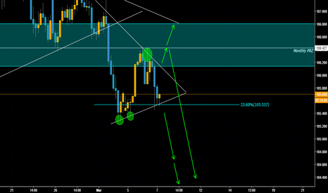 USDJPY: USDJPY Waiting for breakout