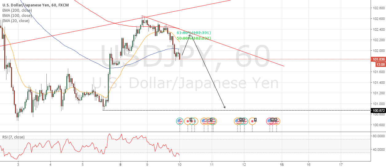 USDJPY still in the downtrend