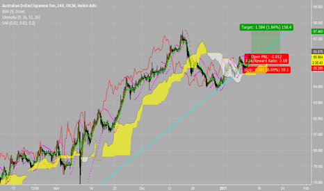 AUDJPY: Up trending continuation AUD/JPY
