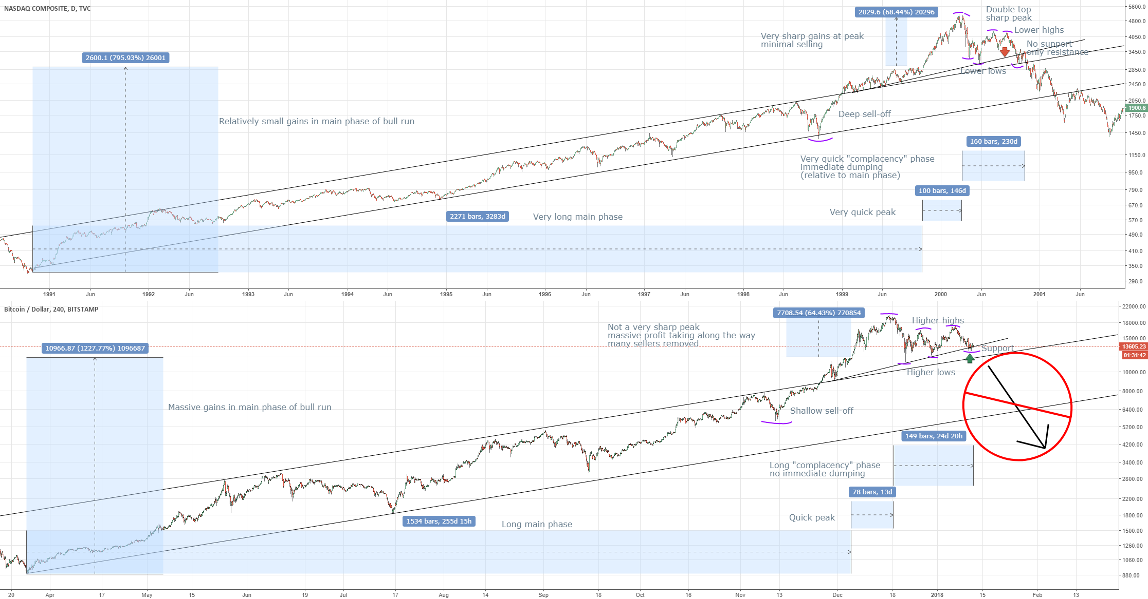 The btc bubble might have popped, but how likely is it really?