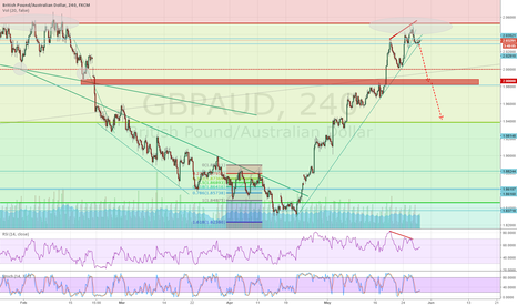 GBPAUD: Correction below?