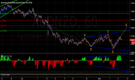 AUDNZD: AUDNZD Possible expanding triangle