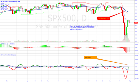 "SPX500: Watch the ""hook down""."