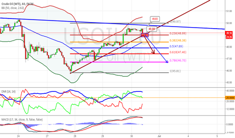 USOIL: SHORT STRATEGY WTI