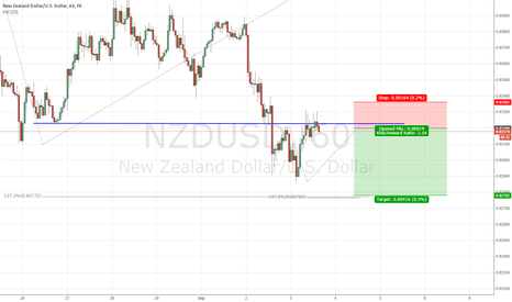 NZDUSD: resinstance at structure