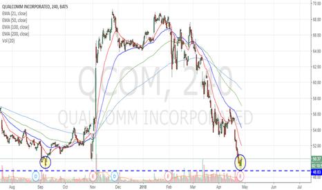 QCOM: Bulls are coming?