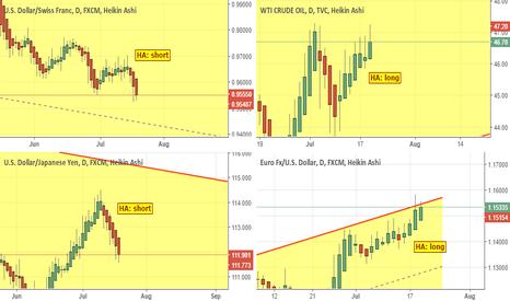 USOIL: 4 trades based on Heikin-Ashi candles