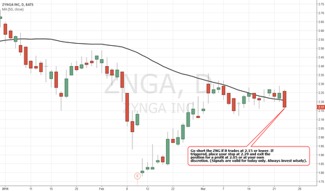 ZNGA: Simple Trading Techniques – Pullback Candlestick Strategy