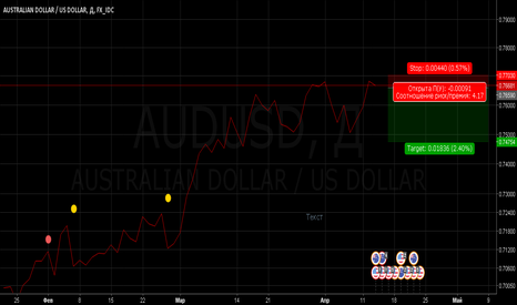 AUDUSD: Продажа AUD