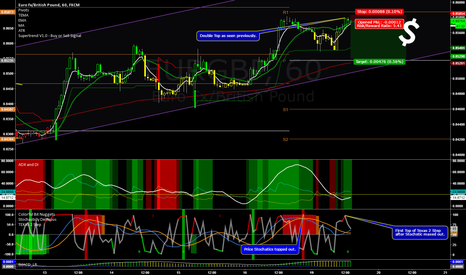 EURGBP: Short on Double Top