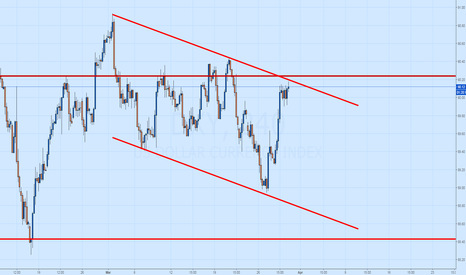 DXY: DXY Channel Developing