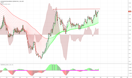 BVN: Coiling for a breakout