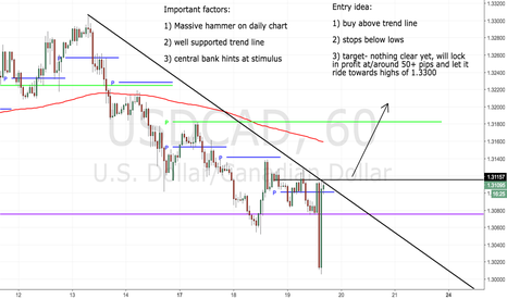 USDCAD: A time to buy?