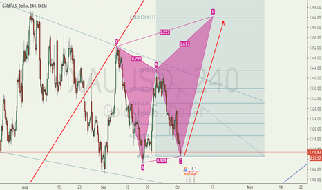 XAUUSD: Late bullish