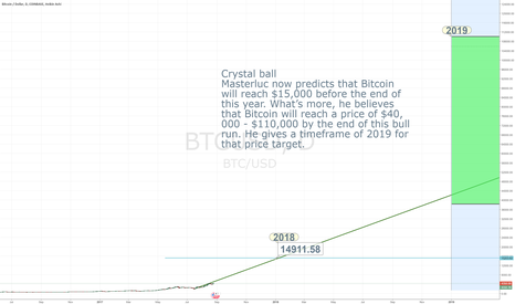BTCUSD: GOAL: Find the trend line from Masterluc CrystalBall