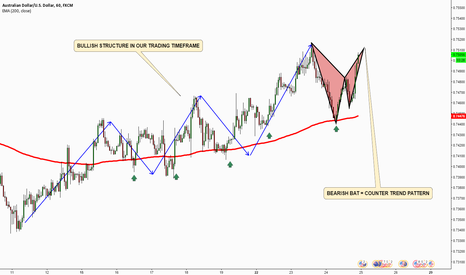 AUDUSD: When NOT  to trade patterns