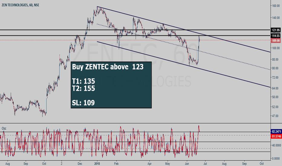 ZENTEC: ZENTEC buy setup