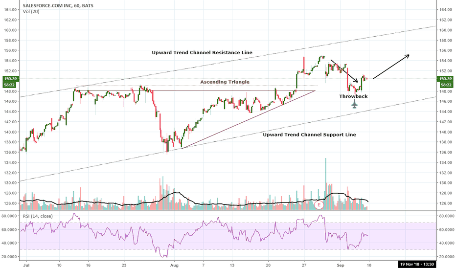 Crm Stock Price And Chart Tradingview