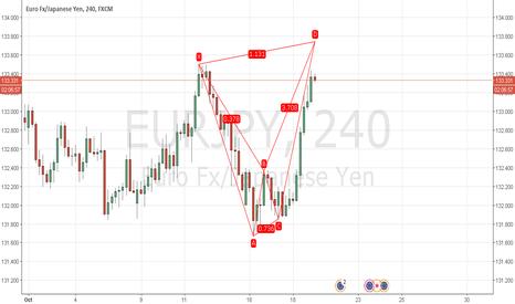 EURJPY: Potential Alt Bat EUR/JPY