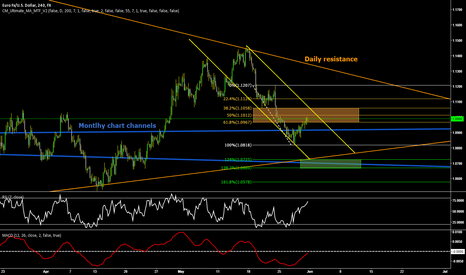 EURUSD: EURUSD Technical Bearish Outlook