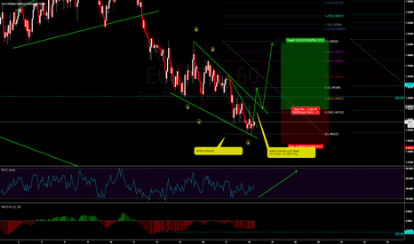 EURNZD: buy on the break of ending diagonal