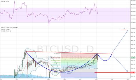BTCUSD: Bitcoin 4w forecast