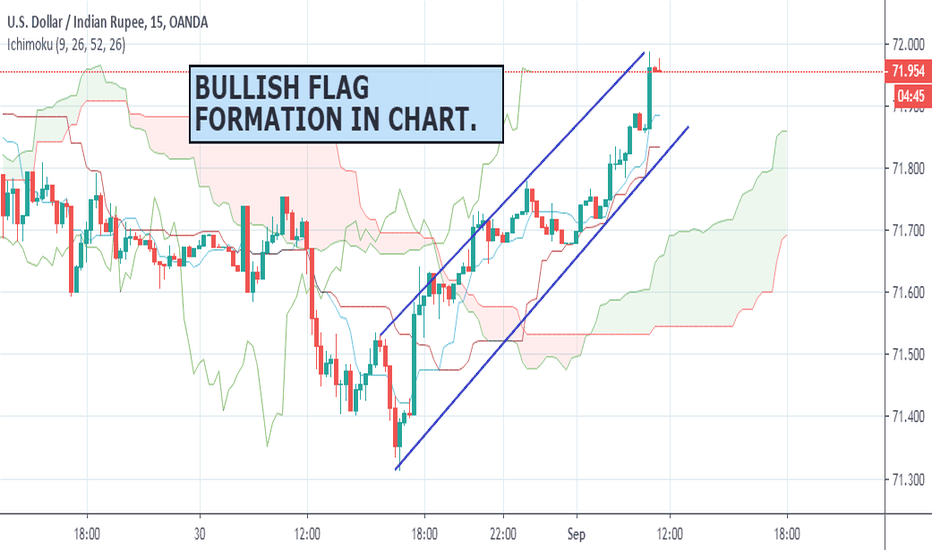 USD INR Chart – Dollar to Rupee Rate — TradingView — India