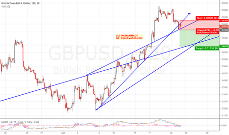 GBPUSD: May bee Short if....