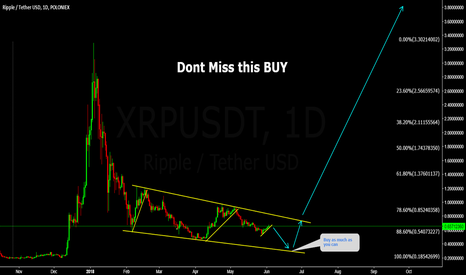 XRPUSDT: XRPUSDT Dont Miss this BUY