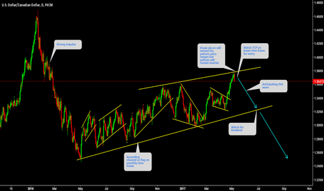 USDCAD: USDCAD Setting up for Big Wave