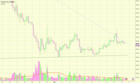 ETHUSD: ETHUSD Forecast - Is bottom in?