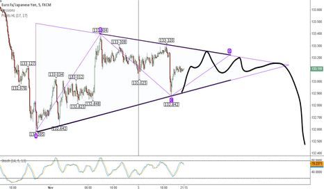 EURJPY: Consolidation period