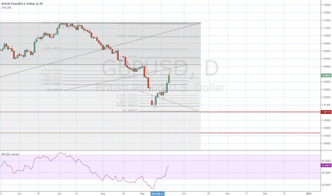 GBPUSD: Update( Swing Trade between Fib lvl )