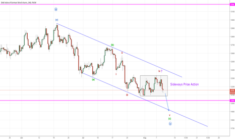 GER30: DAX 30 Wave 5 down remaining (Elliott Wave)