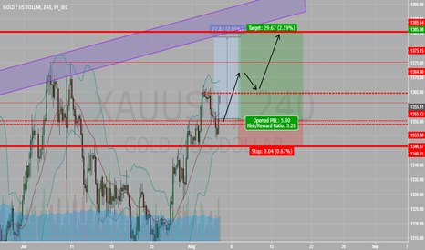 XAUUSD: GOLD : bullish flag